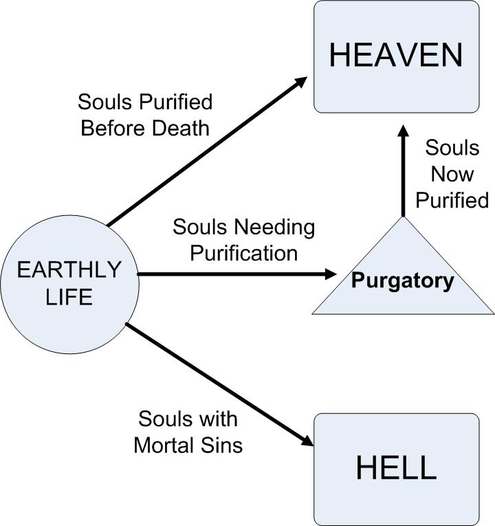 Goden en de afterlife werelden Purgatory4